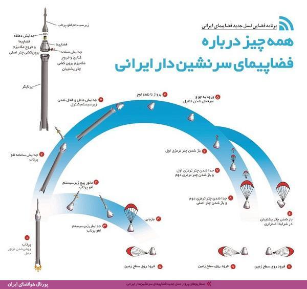 فضاپیمای سرنشیندار ایرانی