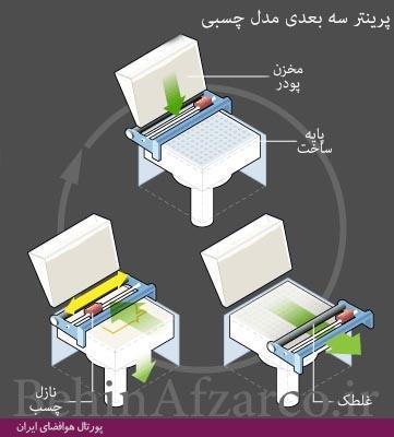 3 D binder printing فناوری چاپگرهای سهبعدی