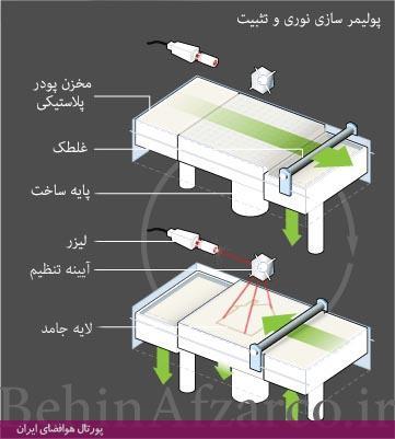 چاپگر سهبعدی-پلیمرسازی نوری و تثبیتی